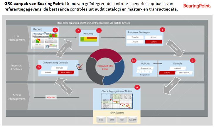 BearingPoint - GRC Systeem