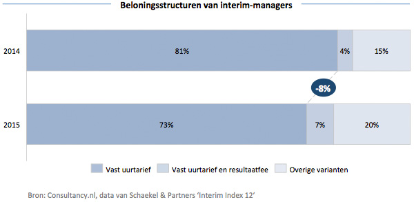 Beloningsstructuren van interim-managers