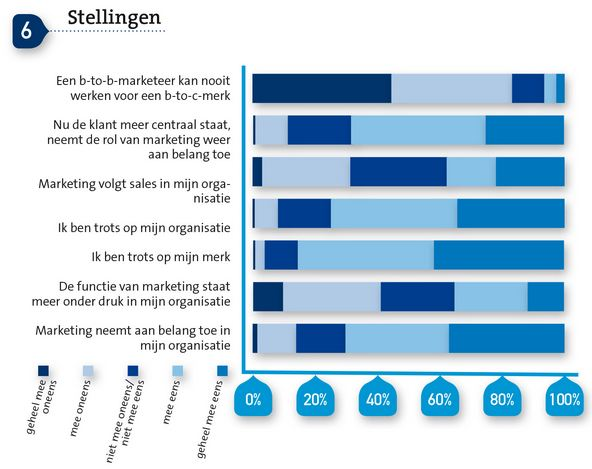 Berenschot - Marketing Survey 2