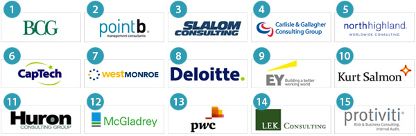 Best Firm to Work for - Top15