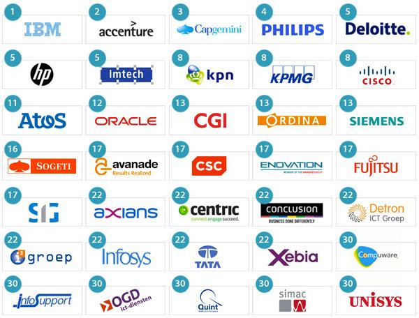 Top 10 consultancy bureaus nederland