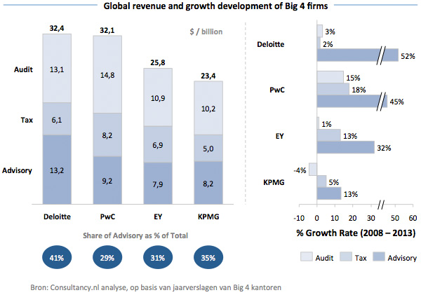 Big-4 - Global revenue and growth development
