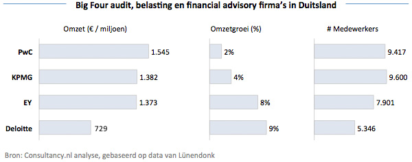 Big Four audit, belasting en financial advisory kantoren in Duitsland