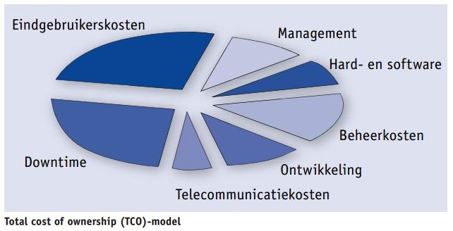 Bisnez - Total Cost of Ownership (TCO)