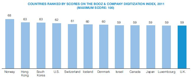 Digitization Index 2012