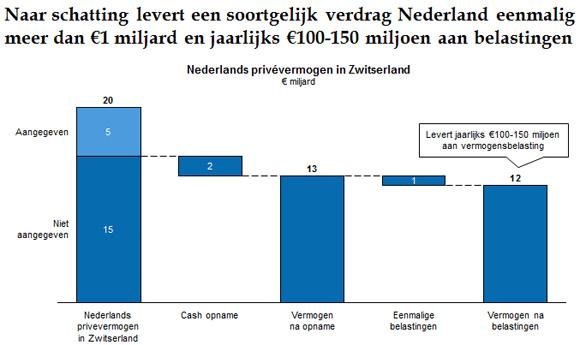Booz: 1 miljard voor Nederland