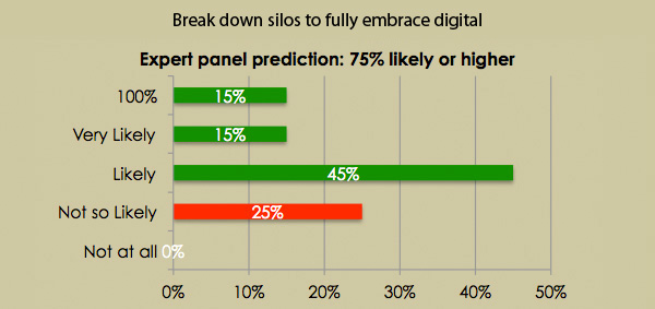 Break down silos to fully embrace digital