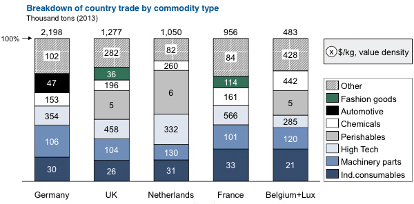 Breakdown of country trade by commodity type