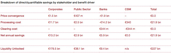 Breakdown of direct savings by stakeholder