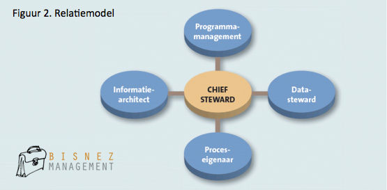 Business Management - Relatiemodel