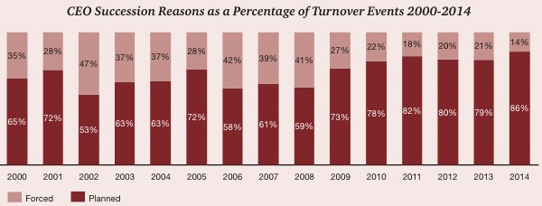 CEO Succession Reasons as a Percentage of Turnover Events