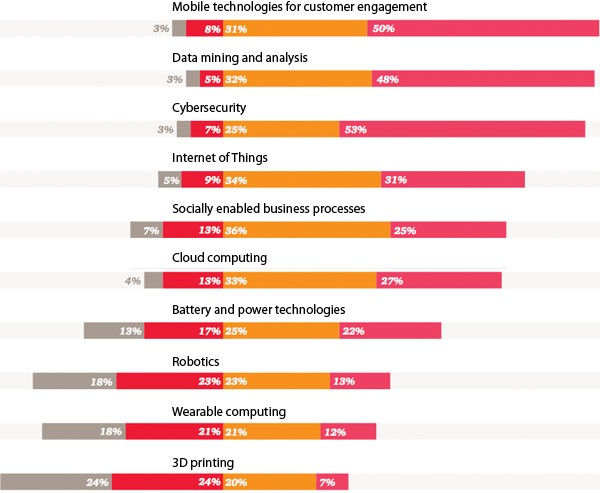 CEOs see opportunities in a wide range of digital innovations