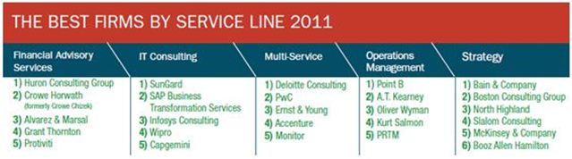 The Best Firms by Service Line 2011