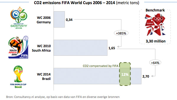 CO2 emissions FIFA World Cups 2006 - 2014