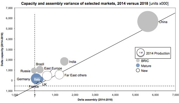 Capacity and assembly variance of selected markets 2014 versus 2018