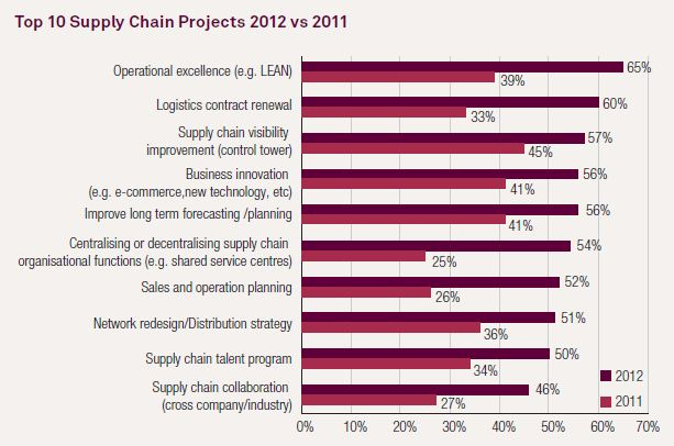 Capgemini - Supply Chain 2012