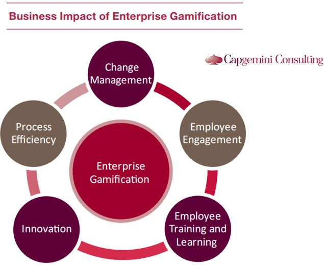 Capgemini Consulting - Enterprise Gamification