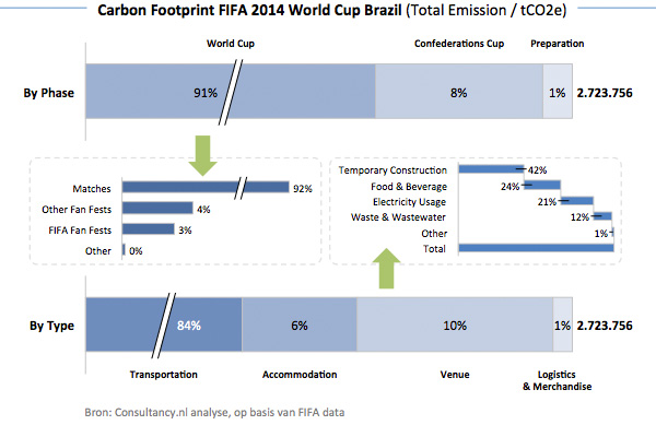 Carbon Footprint FIFA 2014 World Cup Brazil