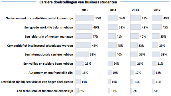 Carriere doelstellingen van business studenten