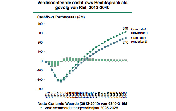 Cashflows Rechtspraak