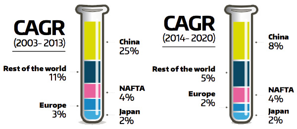 Chemical industry CAGR growth 2003 - 2020