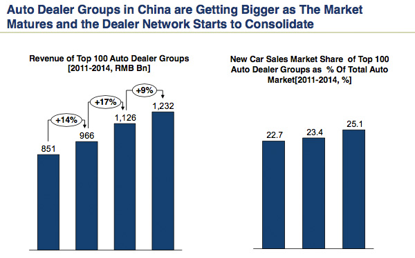Chinese dealer consolidation