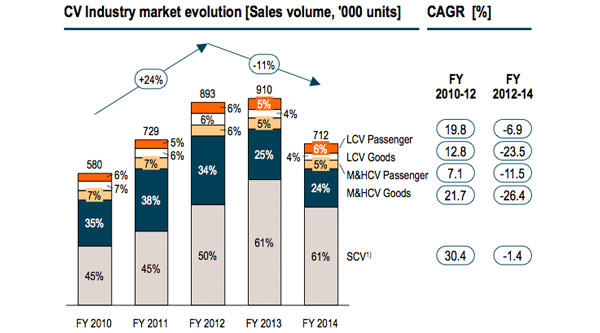 Commercial vehicle industry market evolution