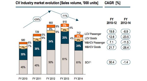 Commercial vehicle industry market evolution