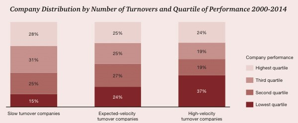 Company Distribution by Number of Turnovers and Quartile of Performance
