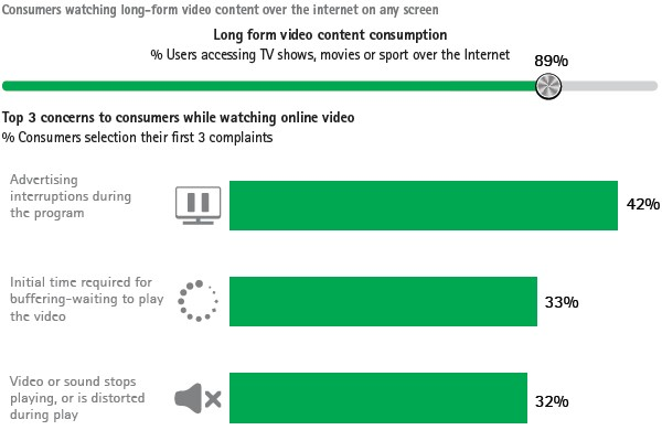 Complaints when watching long-form video content over the internet