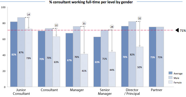 Consultant working full-time per level by gender