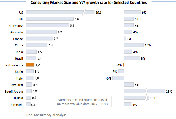 Consulting Market Size