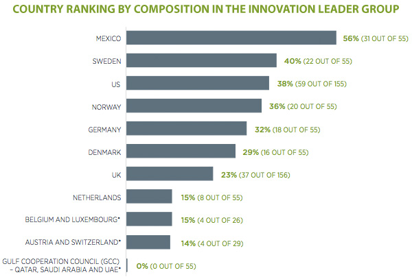 Country ranking by composition in the innovation leader group