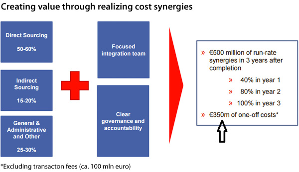 Creating value through realizing cost synergies