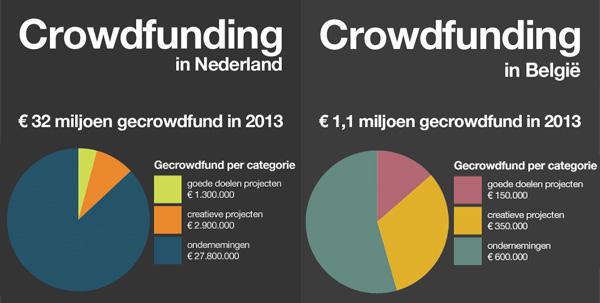 Crowdfunding Belgie & Nederland