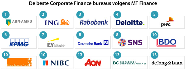 De beste Corporate Finance bureaus volgens MT Finance