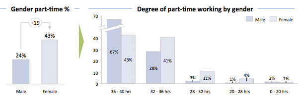 Degree of Part-time working by gender