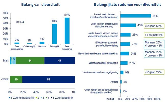 Deloitte - Commissarissen Survey 1