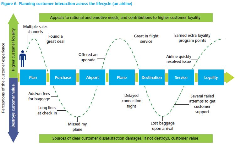 Deloitte - Customer Journey in Luchtvaart