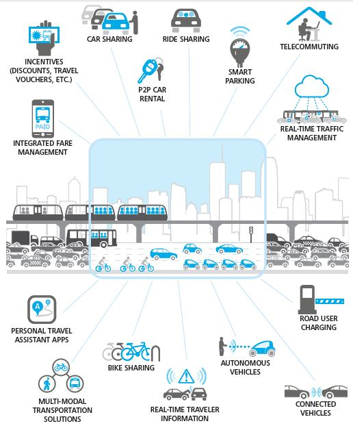 Deloitte - OV en Transport Trends