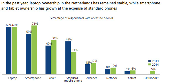 Deloitte - Percentage of respondents with access to devices
