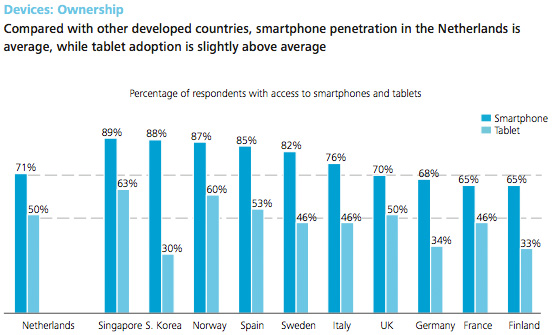 Deloitte - Percentage of respondents with access to smartphones and tablets