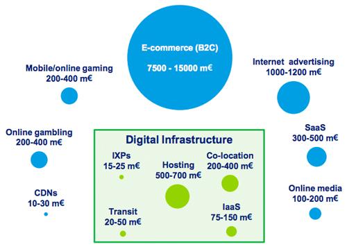 Deloitte - Digitale Infrastructuur Markt