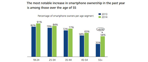 Deloitte -Percentage of smartphone owners per age segment