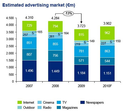 Deloitte - Estimated Advertising Market