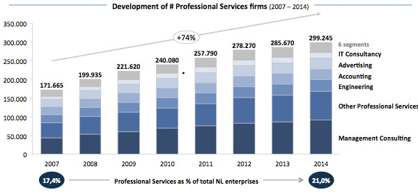 Development of Professional Services Firms