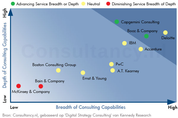 Digital Strategy Consulting Landscape