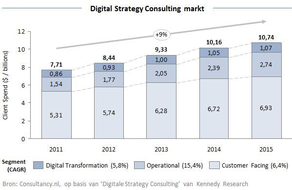 Digital Strategy Consulting Market 1