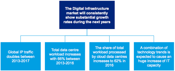 Digital Infrastructure market growth