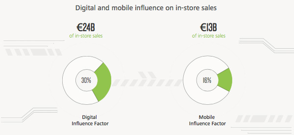 Digital and mobile influence on in-store sales